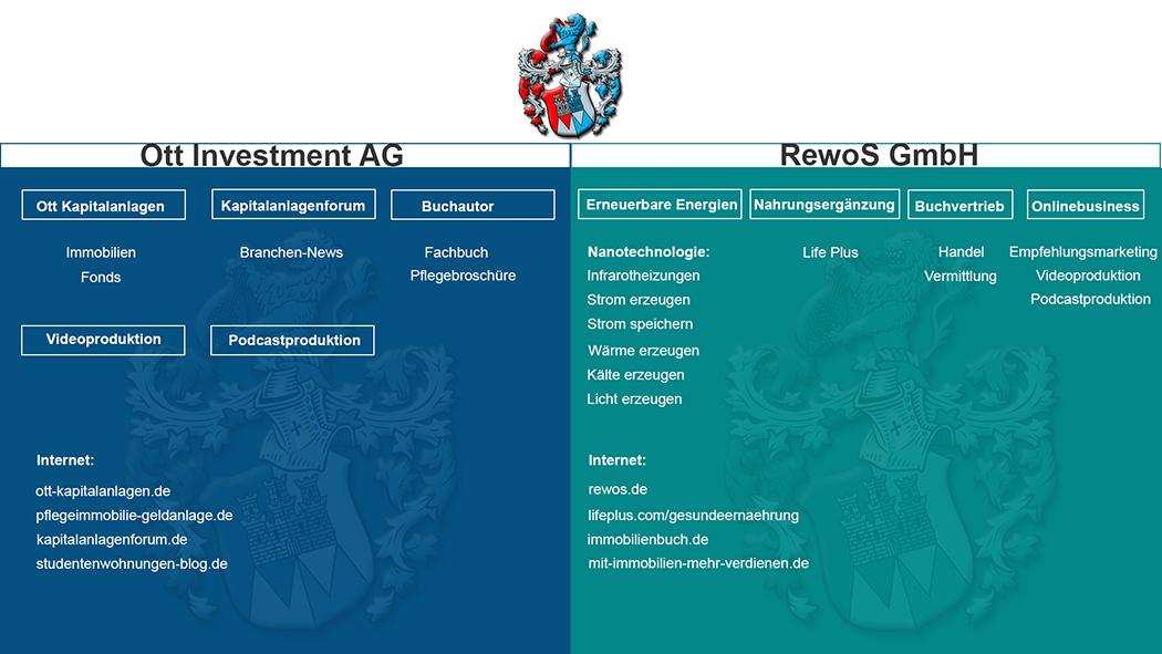 Firmenstruktur Unternehmen Rainner Ott